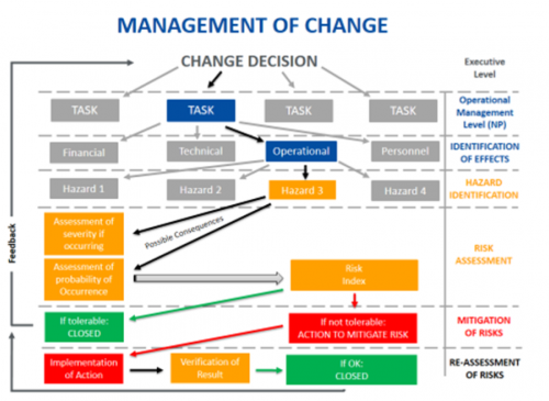 management-of-change